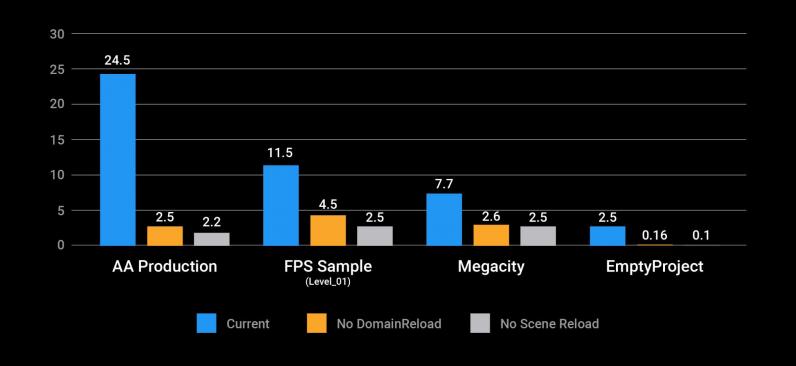 Тесты, выполненные с использованием новых параметров режима «Enter Play Mode» для игр АА класса, примером игры Unity's FPS, мегаполисом и пустым проектом, на графике представлены секунды, которые потребовались редактору для перехода в режим игры. Чем меньше цифры, тем лучше. — Unity 2019.3 Beta доступна для тестирования! — Unity — DevTribe: инди-игры, разработка, сообщество (blogs.unity, translate)