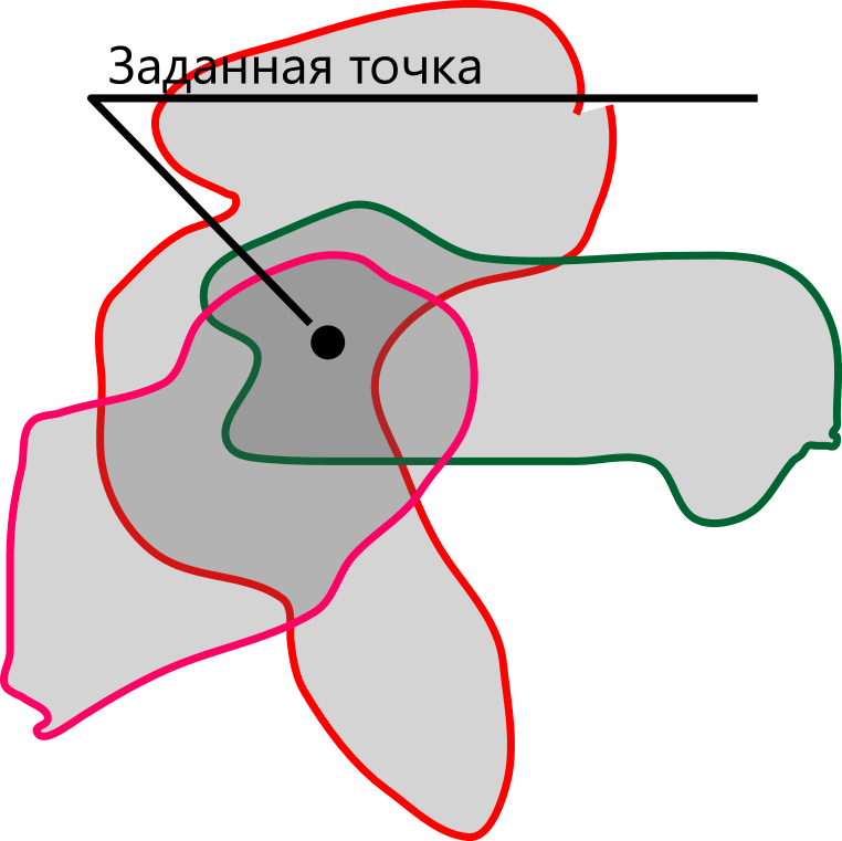 Зоны, включающие в свои границы точку игрока — На-Заметку. Заметка №1 Погодная система — Game Design — DevTribe: Разработка игр (na-zametku, на-заметку)