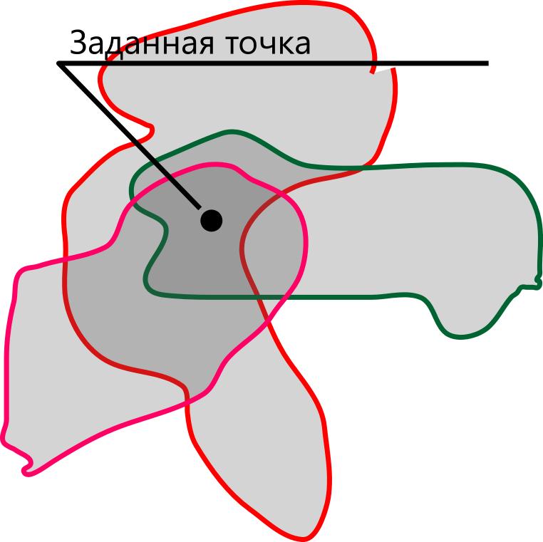 Зоны, включающие в свои границы точку игрока — На-Заметку. Заметка №1 Погодная система — Game Design — DevTribe: инди-игры, разработка, сообщество (na-zametku, На-заметку, на-заметку)