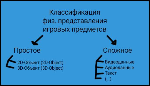 Многообразие представлений игровых предметов — Game Design — DevTribe: инди-игры, разработка, сообщество (game development, GameDev, games)