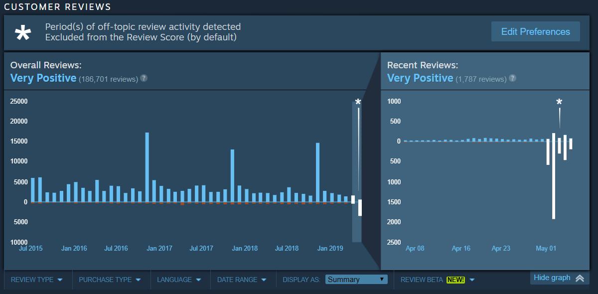 Скачок негативных отзывов — Epic Games выкупила Rocket League — Медиа — DevTribe: Разработка игр