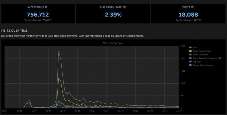 Клики из разных источников за всё время — Как мы сделали игру и разместили её в Steam — Новости — DevTribe: инди-игры, разработка, сообщество (Steam, как выпустить игру, статьи)