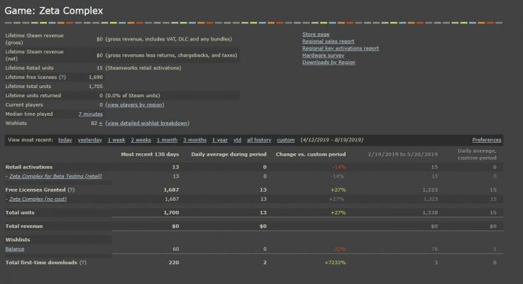 Общая статистика — Как мы сделали игру и разместили её в Steam — Новости — DevTribe: инди-игры, разработка, сообщество (Steam, как выпустить игру, статьи)