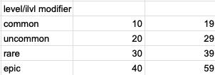 качество экипировки и границы значений iLevel — Баланс боевой системы на примере Slash Polygon — Slash Polygon: Tournament — DevTribe: инди-игры, разработка, сообщество (GameDev, slash polygon, геймдизайн, игровой баланс)
