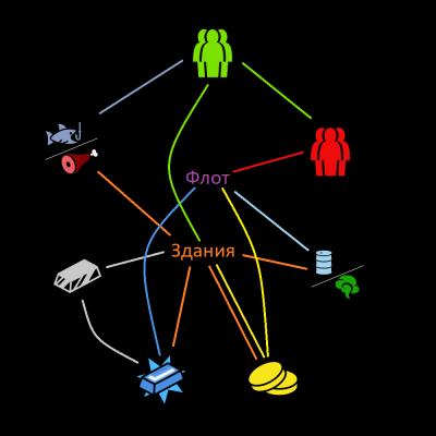 зависимости ресурсов — Starplosion Balance. Глава 1 - Ресурсы — StarPlosion — DevTribe: инди-игры, разработка, сообщество (game balance, rts)